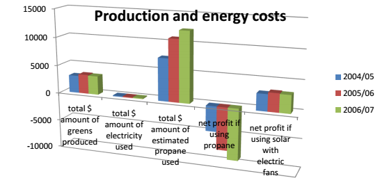 production-energy-costs